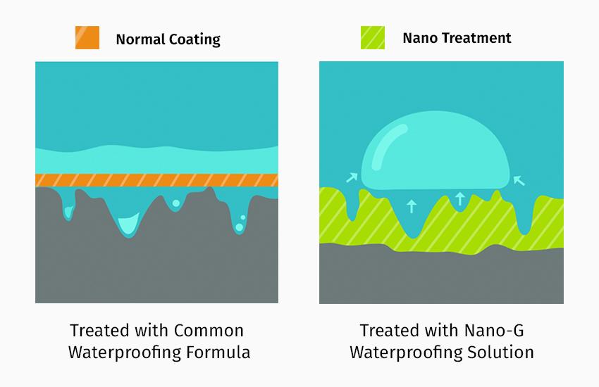 Nano-G_Nanotechnology