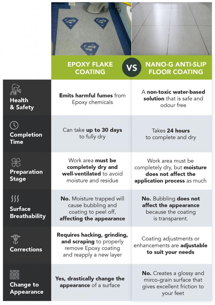 epoxy flake coating and anti-slip comparison