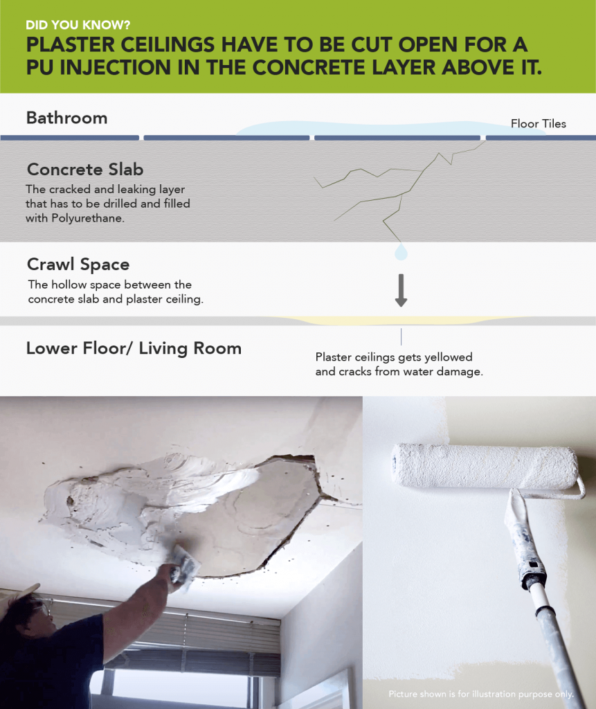PU Injection are a bad idea for plaster ceilings